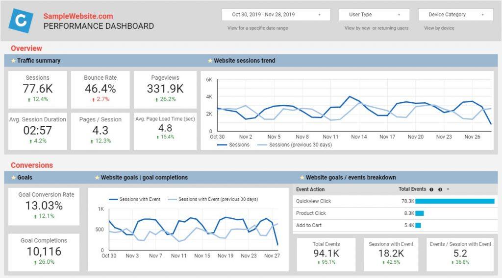Clicks KPI Sample Report